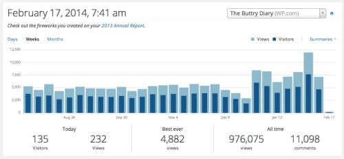 The first week of February was my best traffic week in a long time.